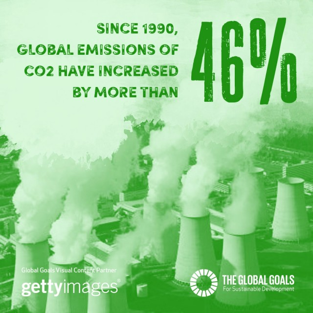 Since 1990, global emissions of CO2 have increased by more than 46%