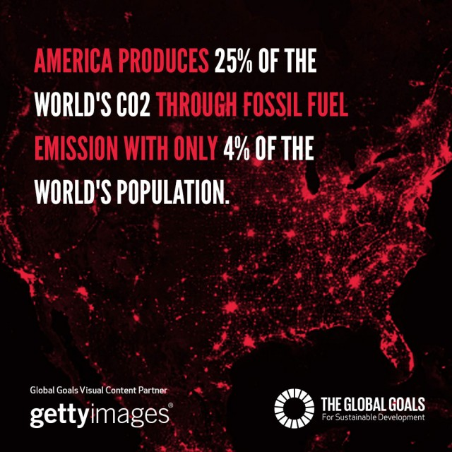 America produces 25% of the world's CO2 through fossil fuel with only 4% of the world's population