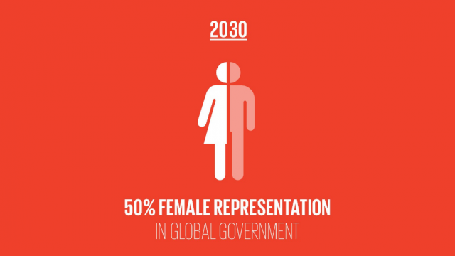 Proportion of women in government